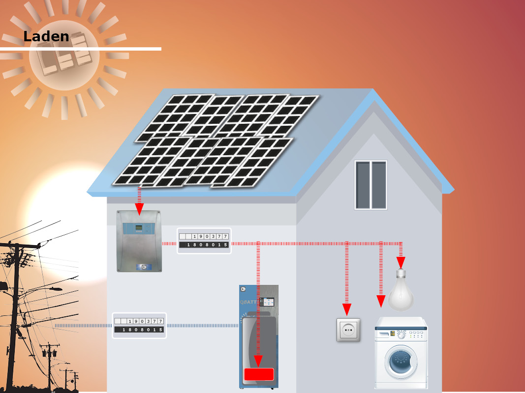 Stromspeicher Photovoltaik Batterie laden