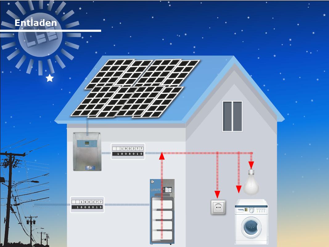 Stromspeicher entladen Verbraucher