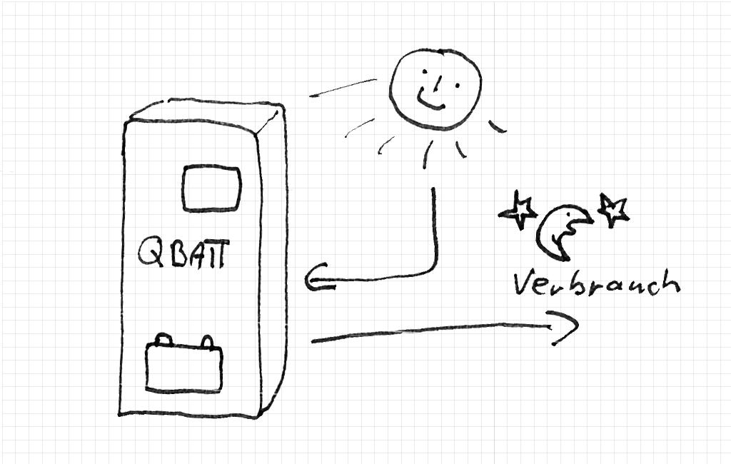 Funktion Stromspeicher