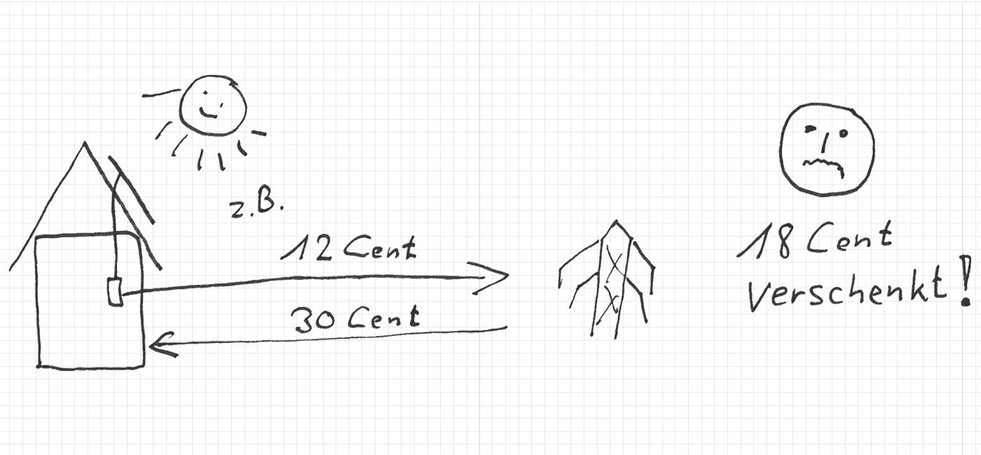 Stromkosten senken