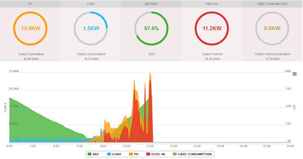 Onlineportal Überblick Batterie, Last, PV, Einspeisung, Netzbezug