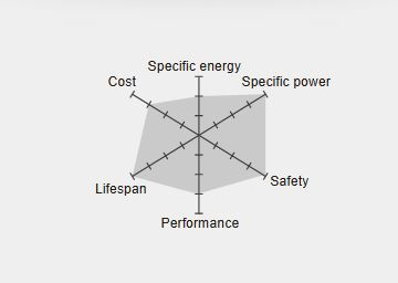 Lithium Eisenphosphat Batterie