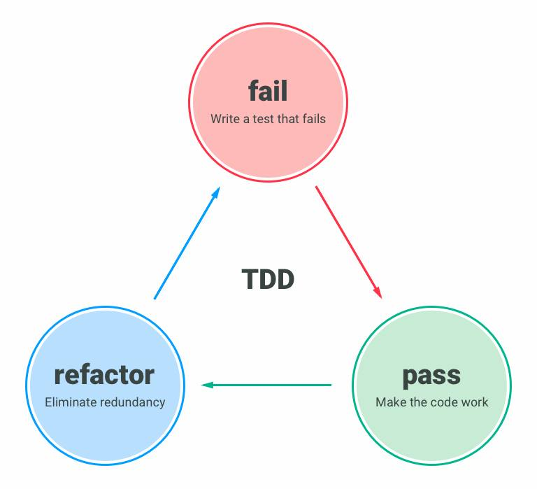 TDD API for Project management app with Laravel - QCode