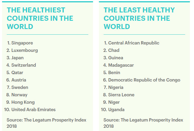 Nigeria rated seventh least healthy country