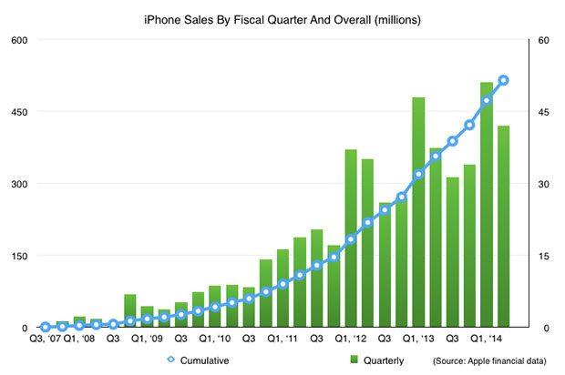 Gráfica oficial de Apple sobre las ventas del iPhone