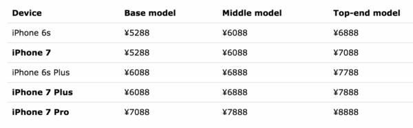 Alegados precios iPhone 7 y iPhone 7 Pro