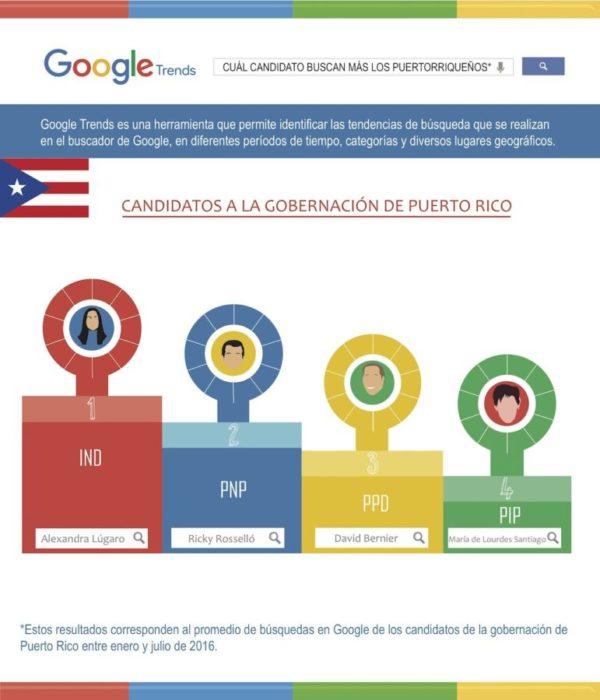 Candidatos Puerto Rico Elecciones 2016 tendencia Google