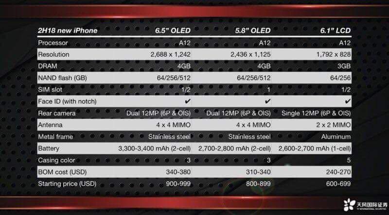 iPhone XS y iPhone XS Plus especificaciones