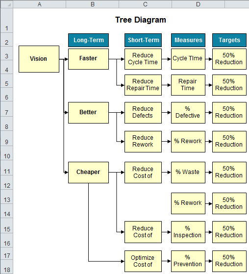 The assistance of the aiag in the development, production,. Tree Diagram In Excel Ctq Driver Diagram Decision Tree