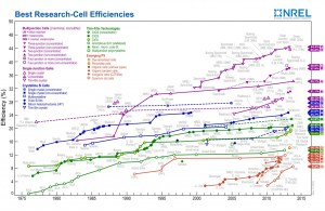 Solar cell efficiency records over time (click to enlarge) [Image Source: Wikimedia Commons]