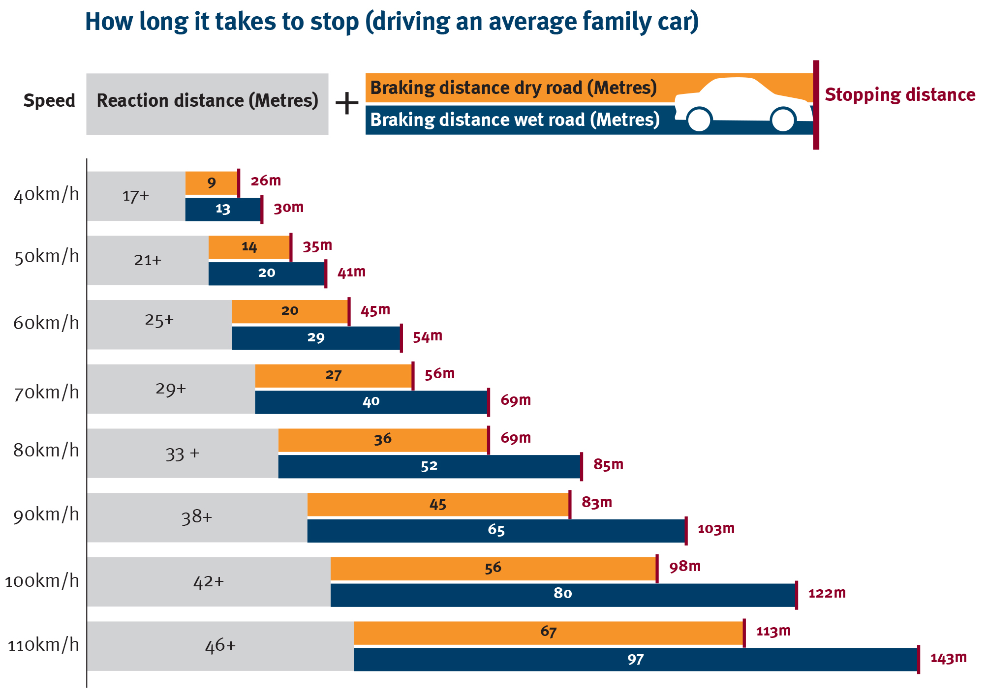 Stopping Distances Speed And Braking