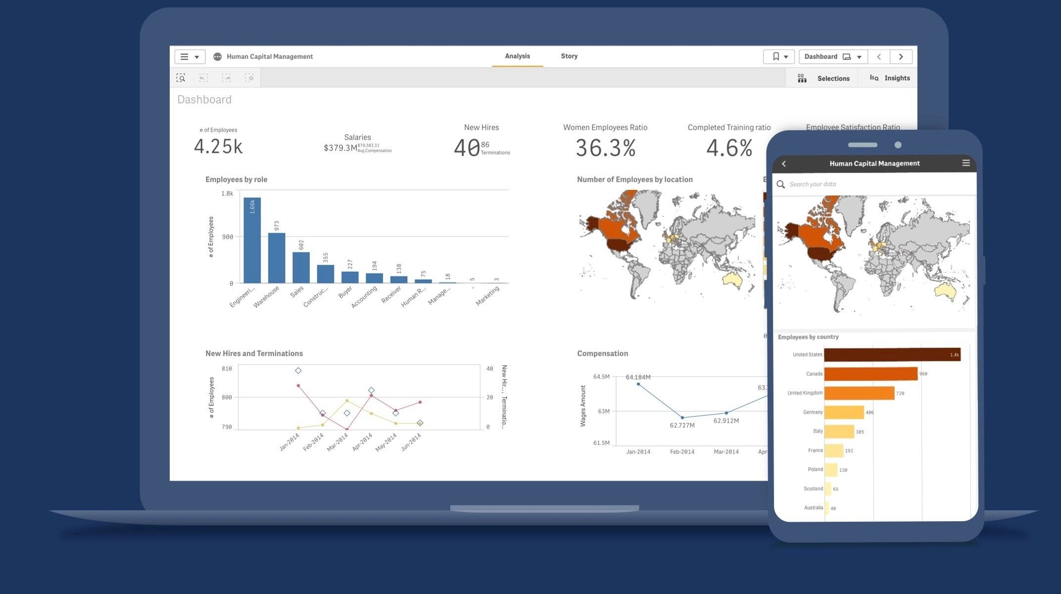 From candidate emails to company comms, we've got 600+ to choose from. Hr Dashboard 7 Key Examples And Best Practices Qlik