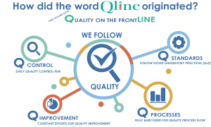 Qline Diagnostics meaning