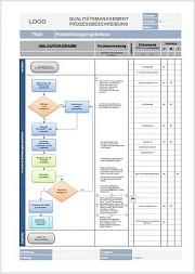 Vorlage Prozessbeschreibung Mitarbeitergespräch