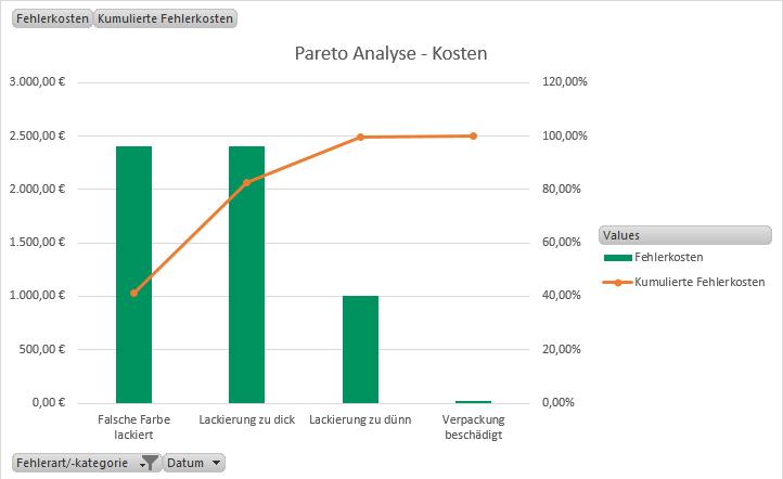 Beispiel einer Pareto-Analyse nach Fehlerkosten