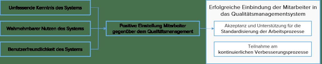 Qualitätsmanagement Mitarbeiter