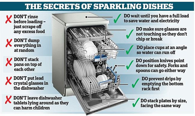 Q A How To Load Dishwasher Properly Tips For The Correct Way To Stack Shelves Baskets
