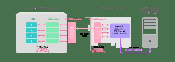 TL-D400S-&-TL-R400S-SATA-JBOD-and-QXP-400eS-A1164-card-high-speed-architecture-en
