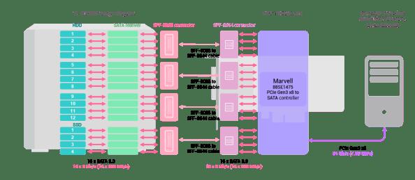 TL-D1600S-SATA-JBOD-and-QXP-1600eS-card-high-speed-architecture_en