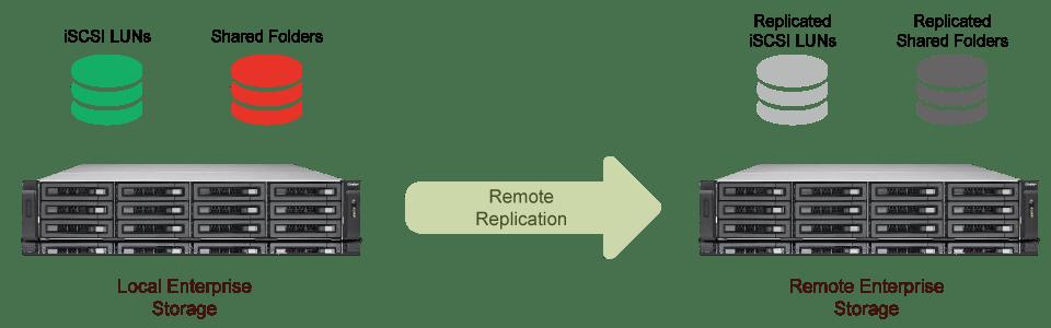 Qnap TES-1885U-D1521-32GR (By Request)