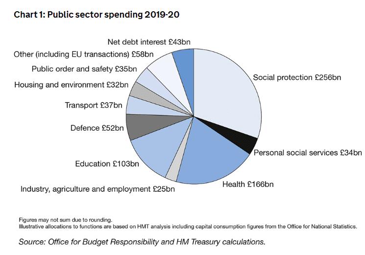 UK Public Sector Spending 2018