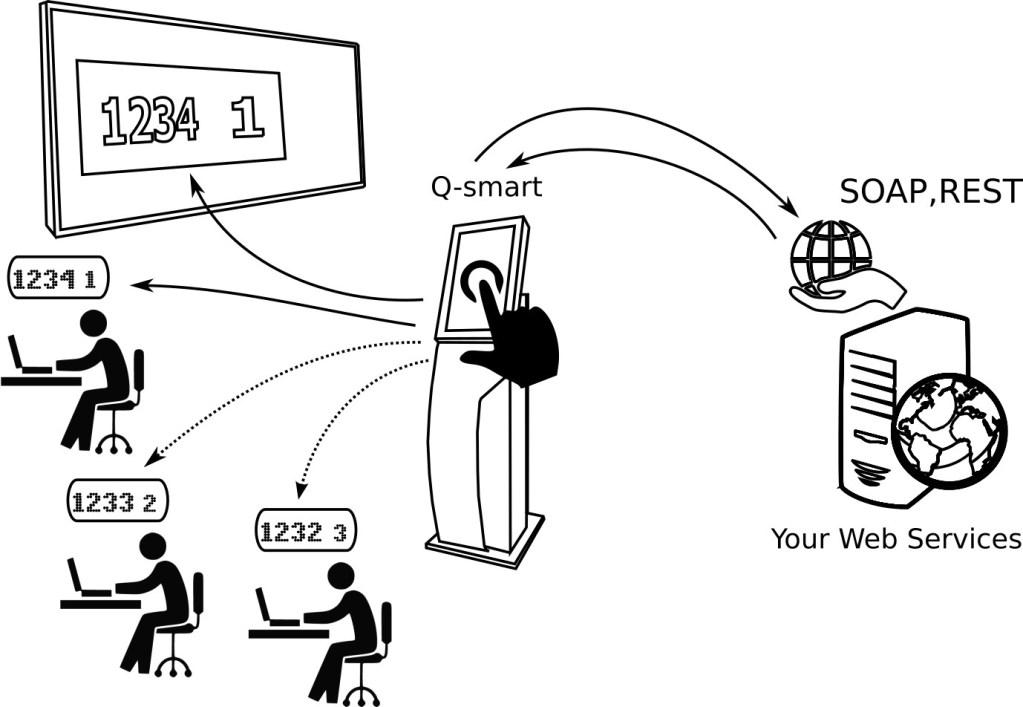 queue management system integration