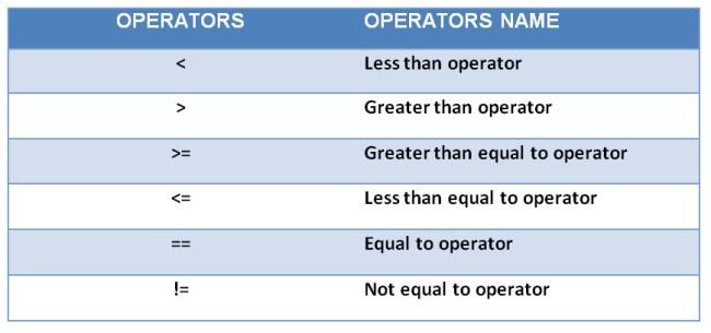 Relational_Operators