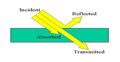 Definition: Absorption of Light and Reflection of Light ...