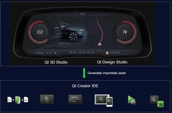 Announcing the Qt Automotive Suite 5.12