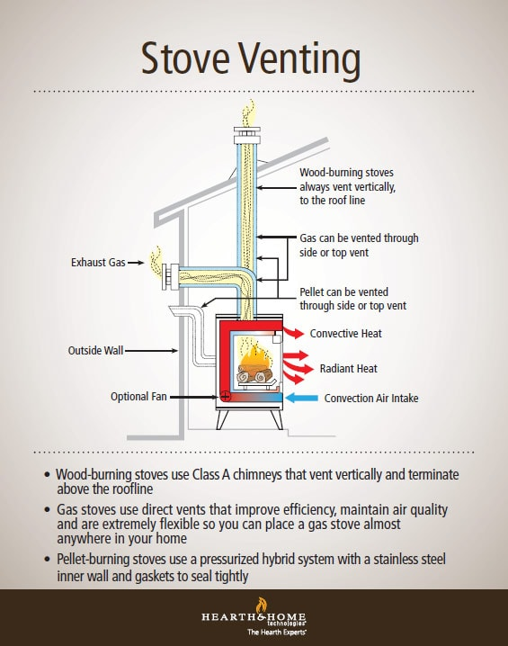 demystifying wood gas and pellet stove