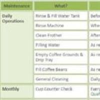 Automatic coffee machine maintenance schedule