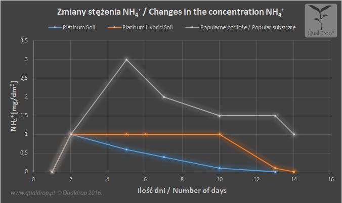 Platinum soil PHS test 100 days chart NH4