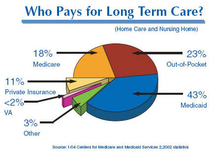 Long term care costs in nursing homes require medicaid planning by experienced elder law attorney c. Randolph Coleman
