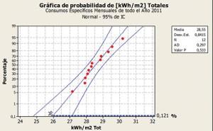 Gráfica de probabilidad de kWh_m2 Tot