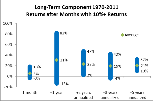 2012-02 Returns after 1-month 10
