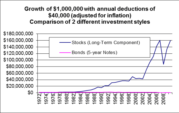 2004-11 StocksVsBonds