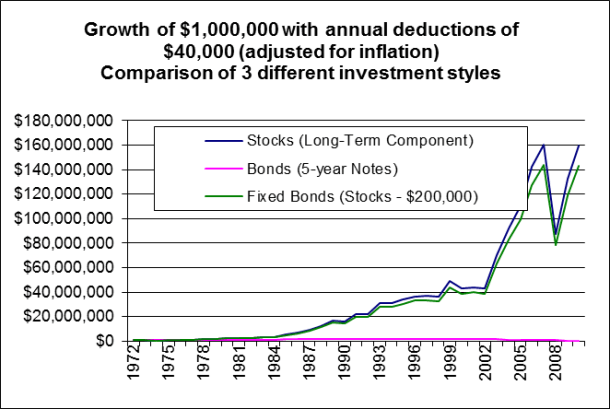 2005-01 StocksVsBondsVs