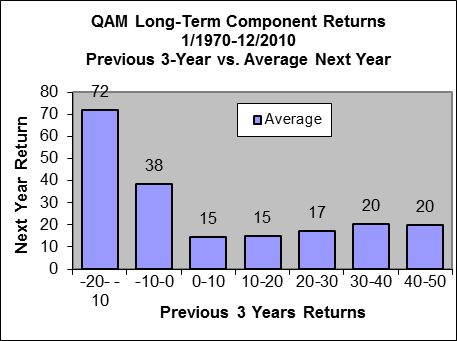 2005-02 Returns3avg