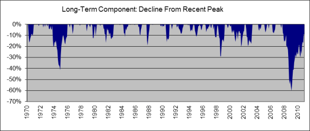 2005-04 QAM Decline from recent peak