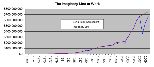 2005-12 The Imaginary Line Graph