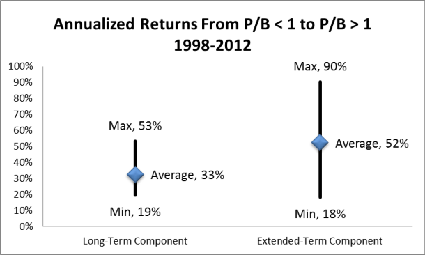 2013-10 Annualized Returns after PB under 1