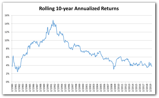 Returns Rolling 10-year Annualized Short-Term Component
