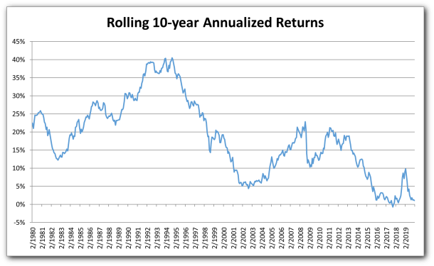 Returns Rolling 10-year Annualized Extended-Term Component