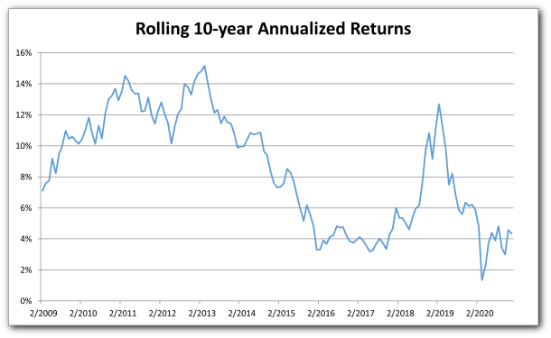 Returns Rolling 10-year Annualized Long-Term Component