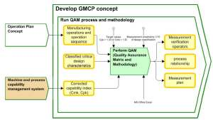 Implementation of the Quality Assurance Matrix and