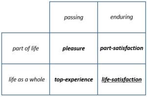 Figuur 2. Ruut Veenhoven: Four kinds of satisfaction