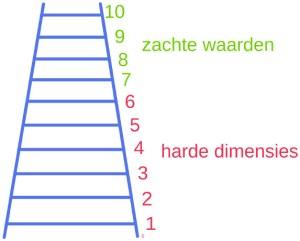 Ladder 0-10