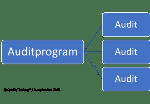 Auditprogram og auditplaner