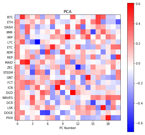 90 day correlation matrix cryptocurrencies