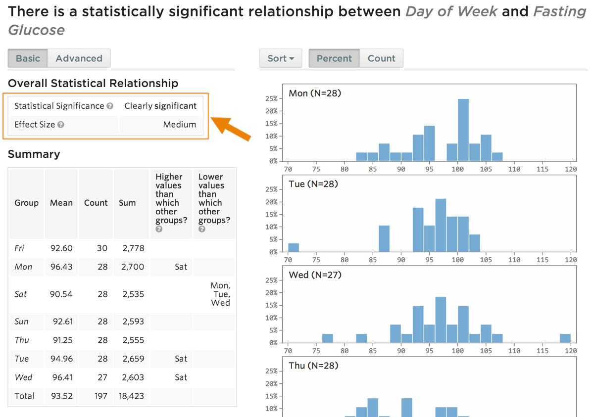 Statwing fasting glucose and day of week correlation